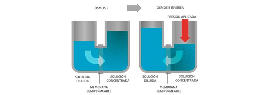 osmosis-inversa